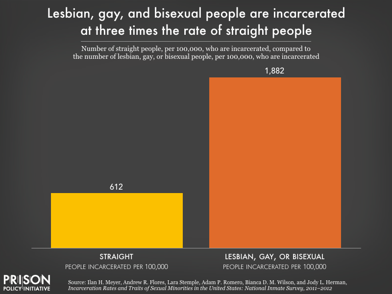 Chart showing lesbian, gay, and bisexual people are incarcerated at three times the rate of straight people, at a rate of 1,882 per 100,000