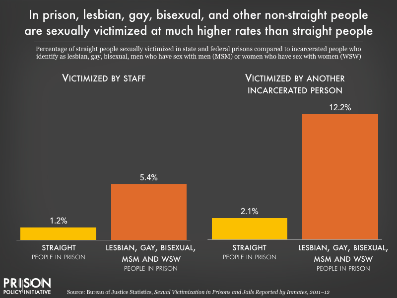Chart showing that non-heterosexual people in prison are sexually victimized by both staff and other incarcerated people at higher rates than straight people in prison