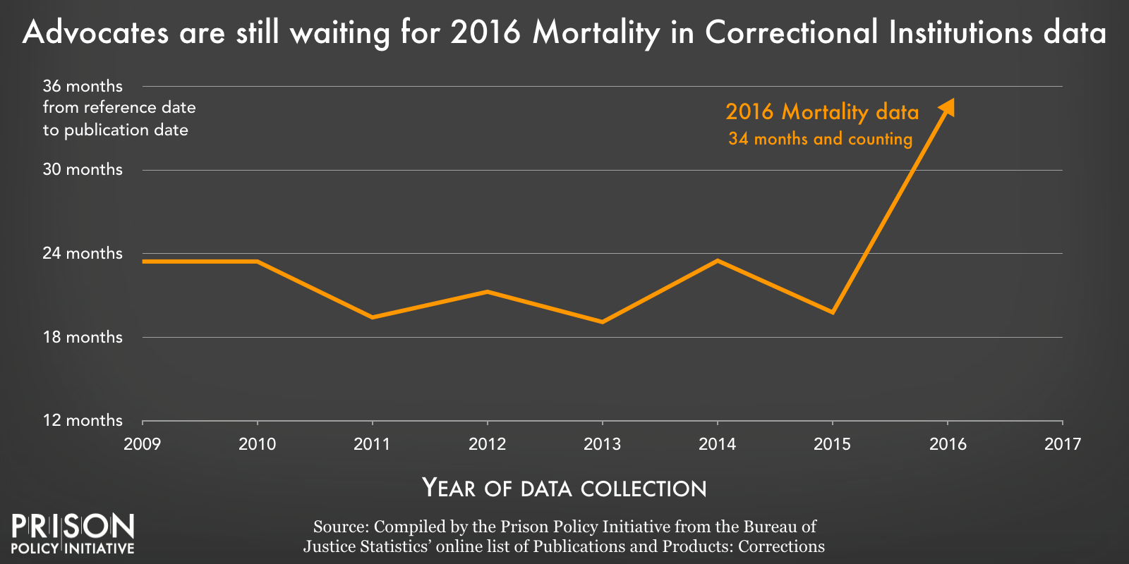 Graph showing that the time between data collection and data release for BJS's Mortality in Custody reports has increased.