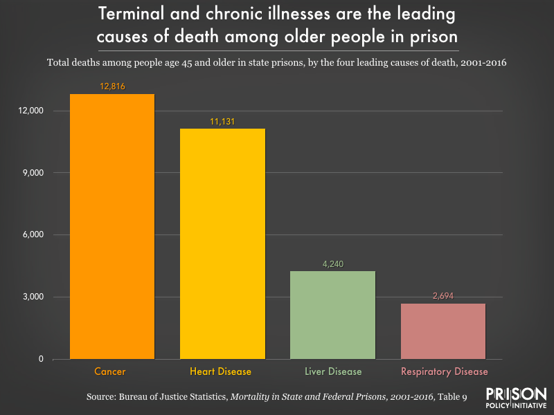 Chart showing that the leading causes of death among people in prison over age 45 from 2001-2016 were cancer, heart disease, liver disease, and respiratory disease