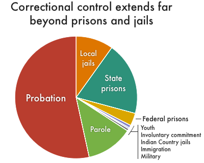 Correctional Control 2018 Incarceration And Supervision