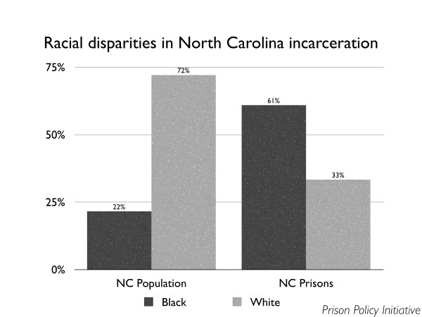 Graph showing that in North Carolina is 72% White, 22% Black, NC prisons are 33% white 61% black