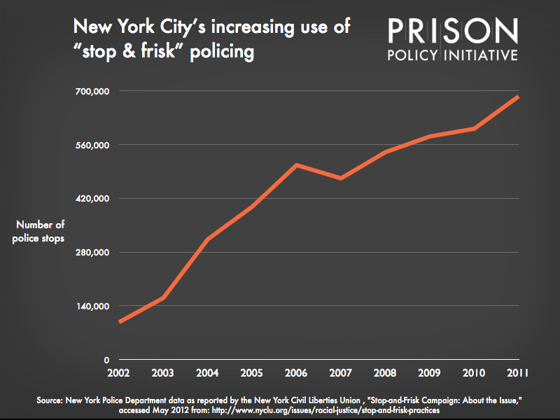 graph showing the number of New York City police stops from 2002 to 2011