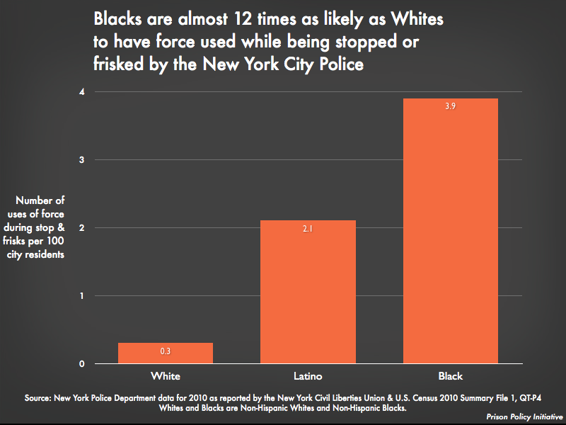 Blacks are almost 12 times as likely as Whites to have force used while being stopped or frisked by the NYPD