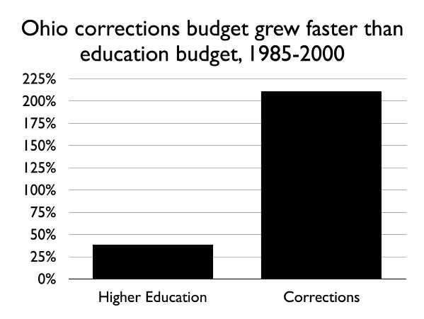 graph showing that Ohio's corrections budget has grown far faster than the higher education budget