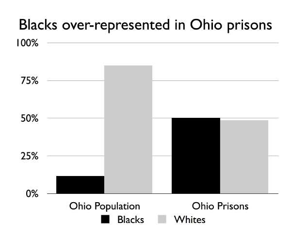 graph showing that Blacks are vastly overrepresented in Ohio prisons