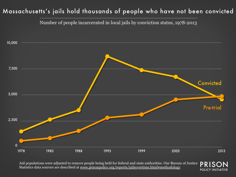 Chart showing that while the number of people serving sentences in Massachusetts jails has declined since 1993, the number of people held pretrial has increased steadily