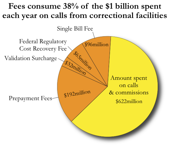 graph showing estimates of the national cost of fees to consumers of the prison phone industries services