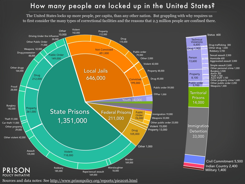Pie chart showing the number of people locked up on a given day in the United States by facility type and the underlying offense using the newest data available in March 2016.