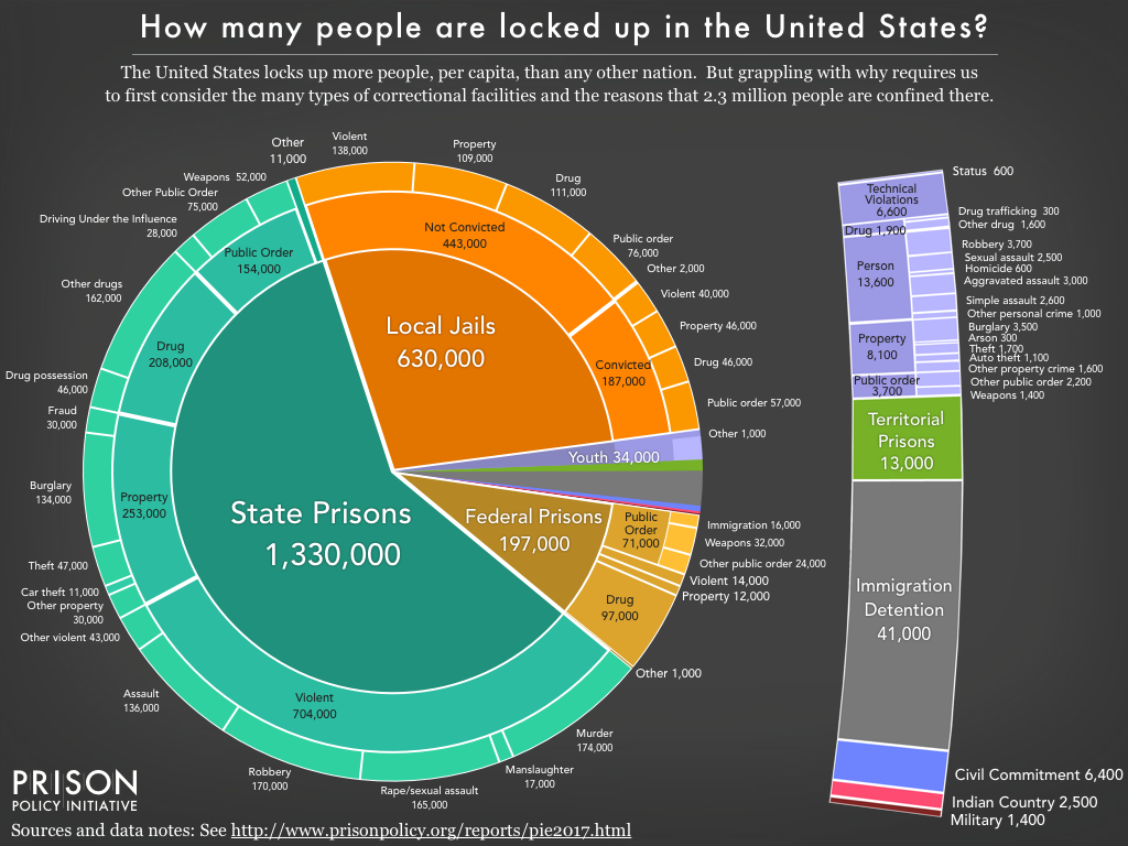 Mass Incarceration The Whole Pie 2017 Prison Policy Initiative
