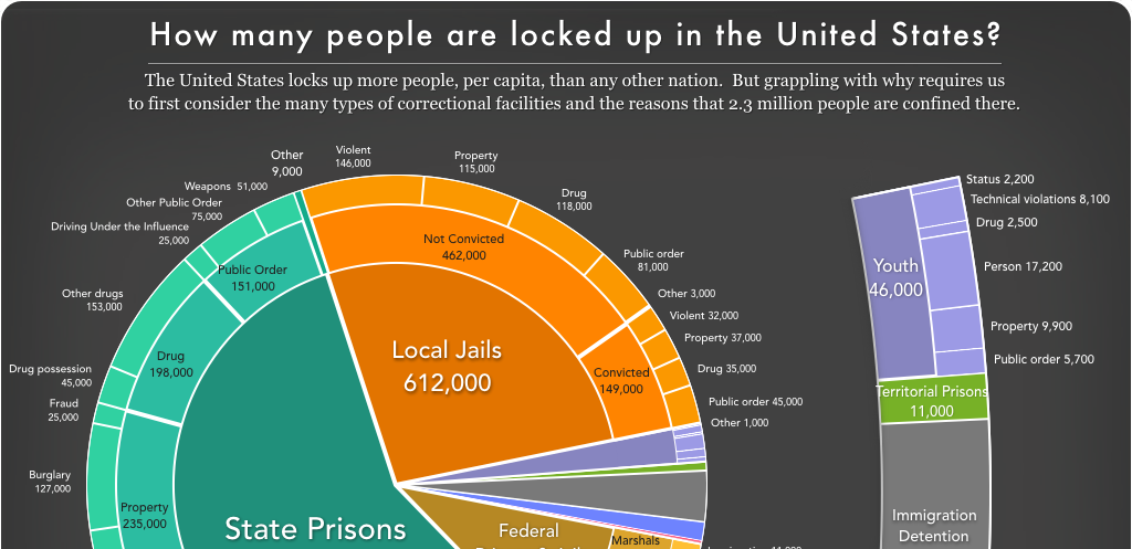 Pie chart showing how many people are locked up on a given day in the U.S. by facility and offense type.