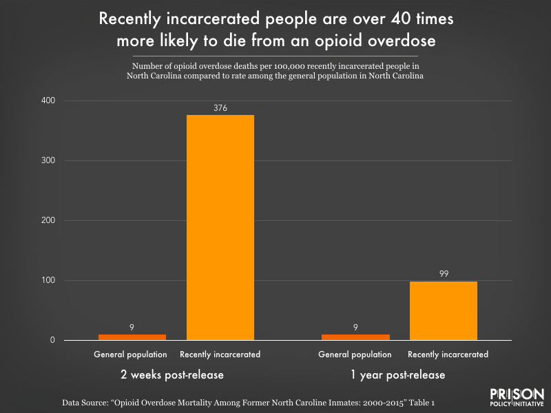 Graph showing data from a North Carolina study that found recently incarcerated people are over 40 times more likely to die from an opioid overdose than the general public.