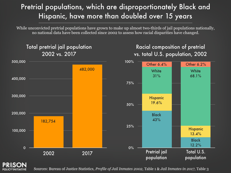 Side by side bar graphs show that pretrial jail populations have more than doubled from 182,754 in 2002 to 482,000 in 2017, and that as of the last national data collection in 2002, the pretrial population nationwide was 43 percent Black, 19.6 percent Hispanic, 31 percent white, and 6.4 percent other or two or more races.