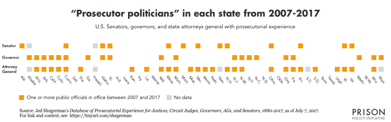 50 state chart showing which states have had a senator, governor, and/or attorney general with prosecutorial experience in office between 2007 and 2017