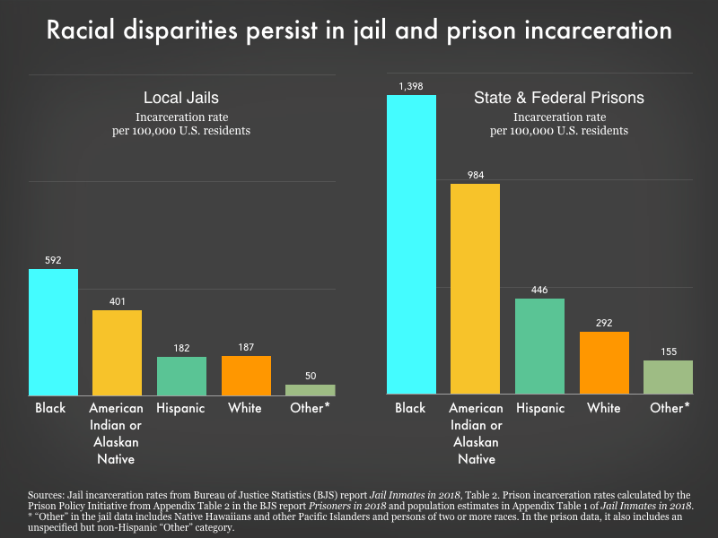 graph showing that black and American Indian or Alaskan Native Americans are disproportionately incarcerated.
