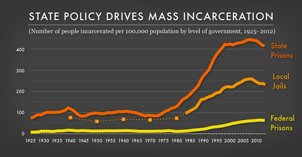 Tracking State Prison Growth in 50 States | Prison Policy Initiative