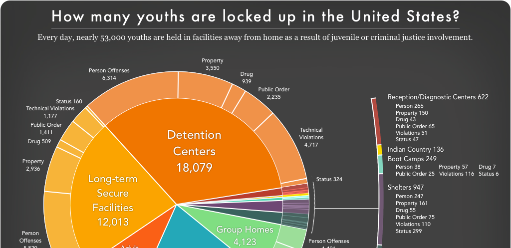 Pie chart showing the number of youth locked up on a given day in the U.S. by facility and offense type.