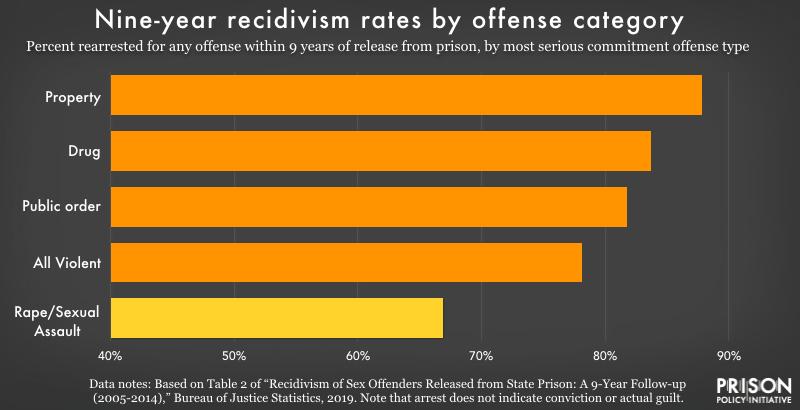 female sex offenders reoffend rates in Pueblo