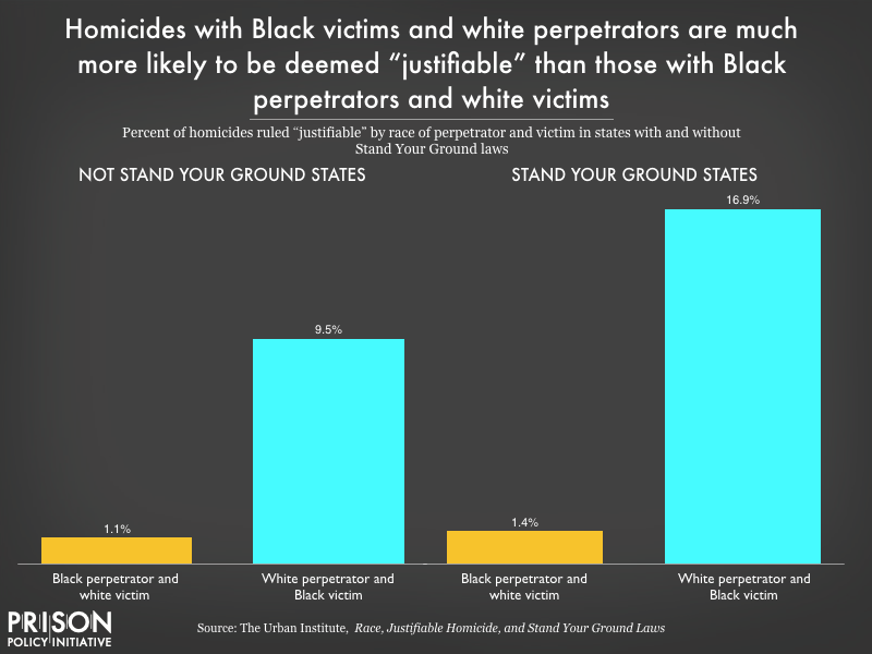 "Chart showing homicides with Black victims and whit perpetrators are more likely to be deemed ""justifiable"" than those with Black perpetrators and white victims."