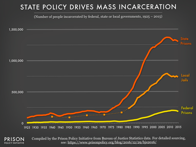 Image charts the incarcerated populations in federal prisons, state prisons, and local jails from 1925 to 2015. The state prison and jail populations grew exponentially in the 1980s and 1990s, and began to decline slowly after 2008, while federal prison populations show less change over time.