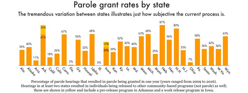 Graphic showing parole grant rates in every state.