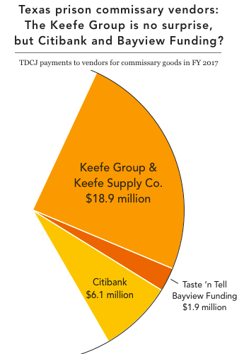 Section of a pie chart showing total merchandise purchases made by the Keefe Group, Citibank, and Taste 'n Tell in Texas in 2017, which together make up about a third of all purchases from commissary vendors
