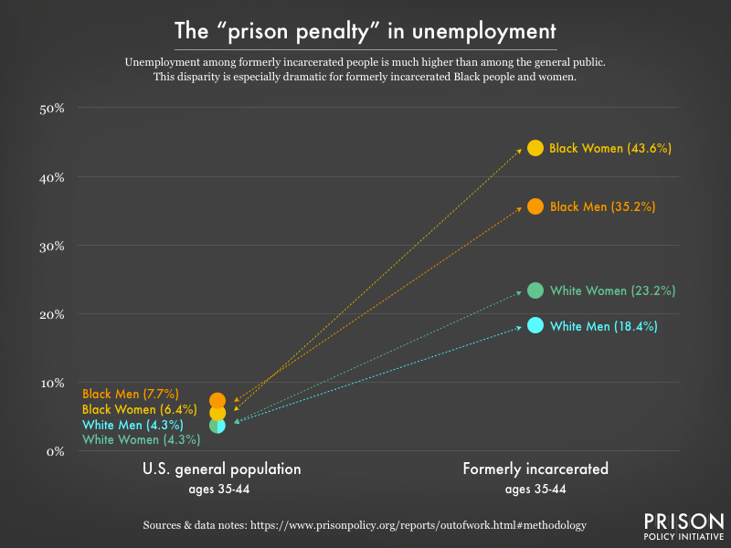 Graph comparing unemployment in the general population to the formerly incarcerated population, disaggregated by race and gender.