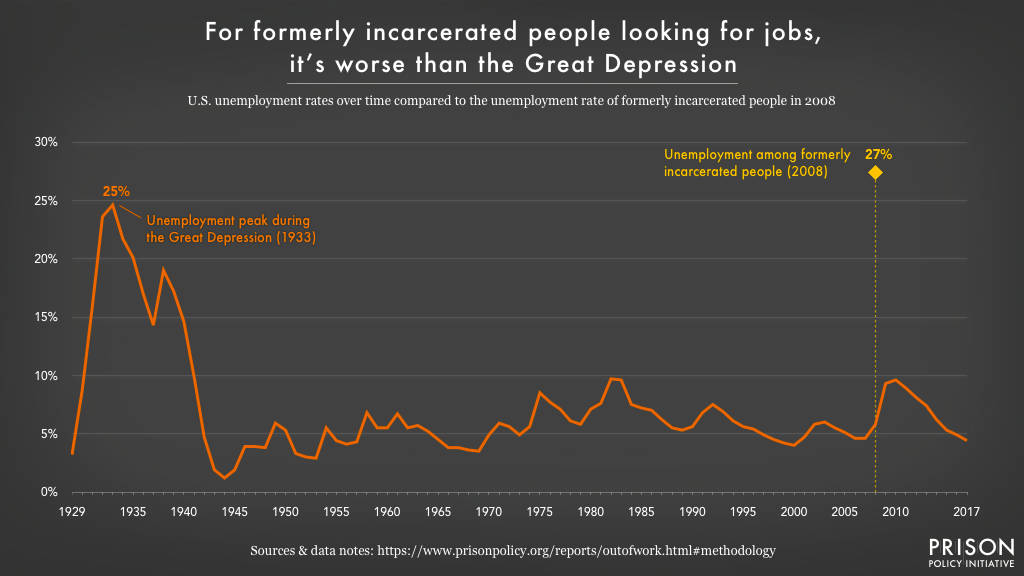 Graph of unemployment rates overtime, for both formerly incarcerated people and the general U.S. population.