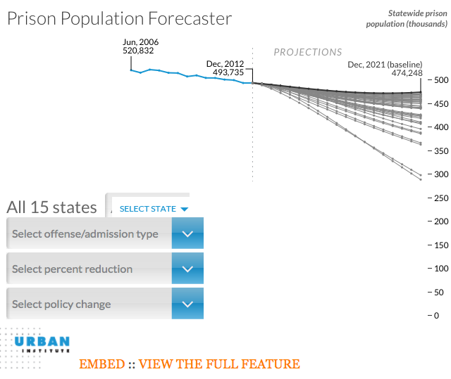 screenshot of Urban Institute prison population forecaster which can't be embedded in an https page