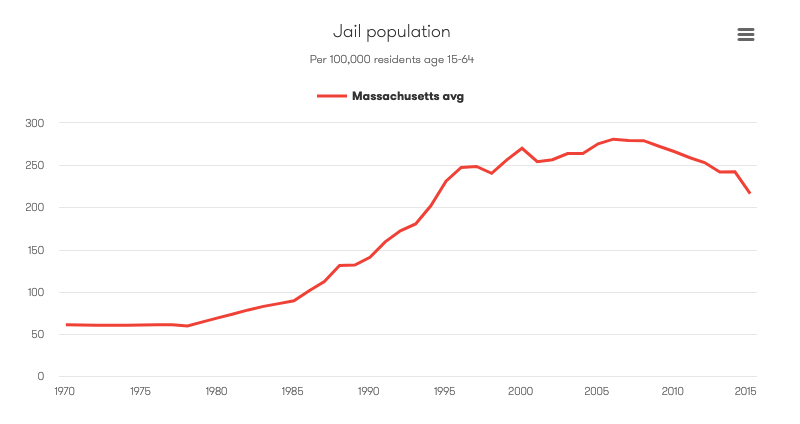 Chart showing Massachusetts jail rates from 1970 to 2015. In 2015, there were 216 per 100,000 residents ages 15 to 64 in jail