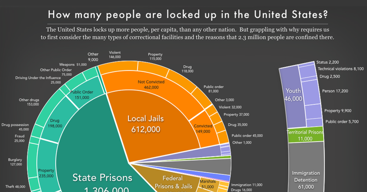 Mass Incarceration: The Whole Pie 2019 | Prison Policy ...