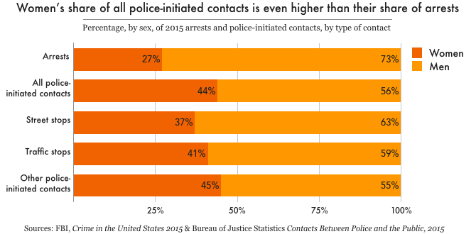 Policing Women: Race and gender disparities in police stops