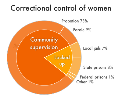 Correctional Control 2018: Incarceration and supervision by