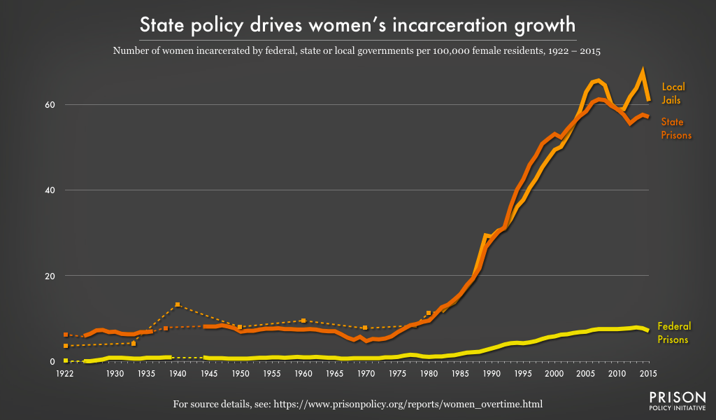 Graph showing the number of women incarcerated by federal, state, or local governments per 100,000 female residents from 1922 to 2015. Women's state prison and jail incarceration rates have grown dramatically, and about equally, since the late 1970's.