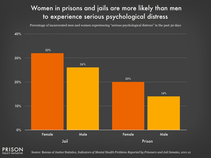 Graph showing women in prisons and jails experience serious psychological distress at higher rates than men.