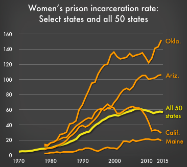 women's incarceration rates: select states and all 50 states