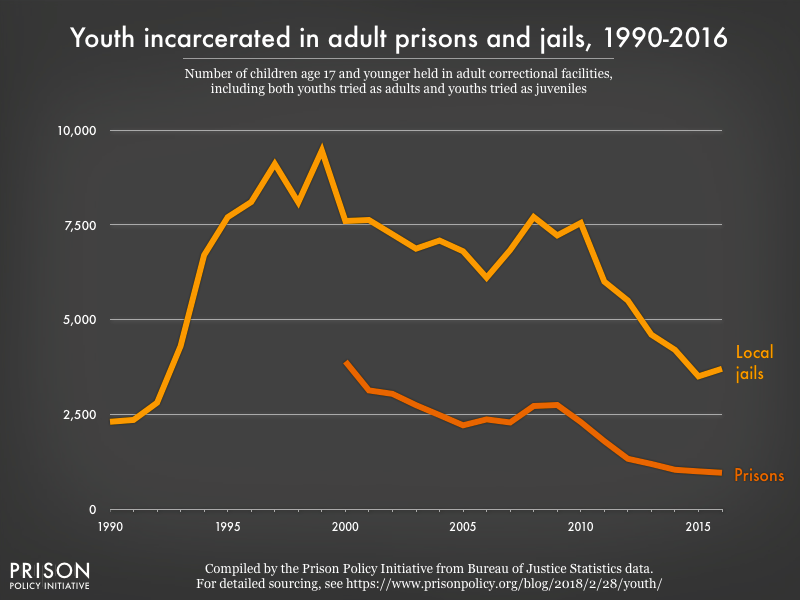 Locking up youth with adults: An update | Prison Policy