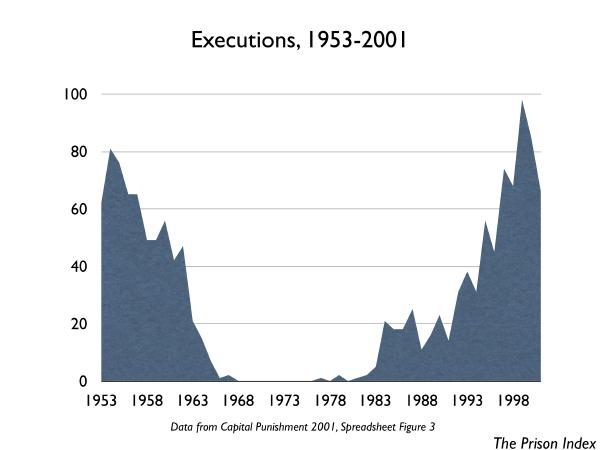 Overview Death Penalty | Prison Index | Prison Policy ...